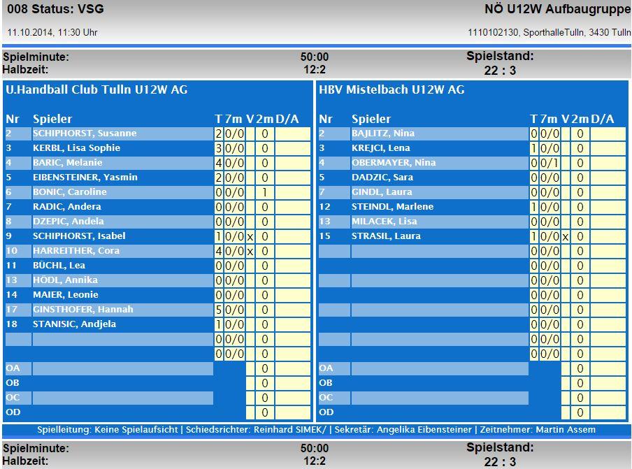 SIS Statistik 11.10.14_Mistelbach